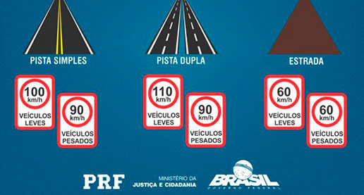Código-de-Trânsito-Brasileiro-velocidade-maxima