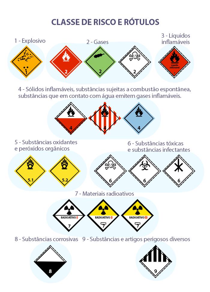Como realizar o transporte de cargas perigosas?