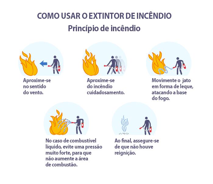 Como utilizar o extintor de incêndio veicular