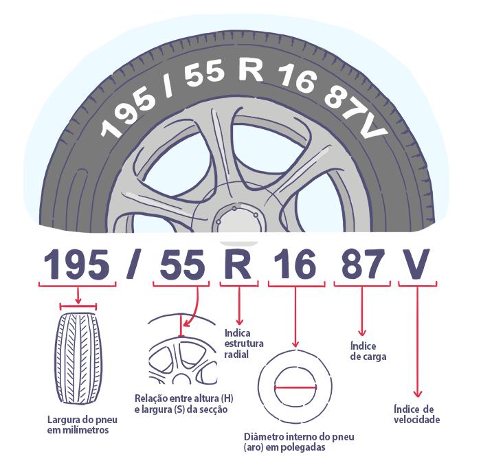 O que significam os números no pneu?