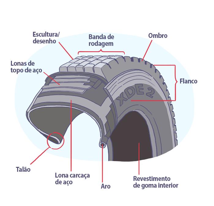 Quais são as partes de um pneu?
