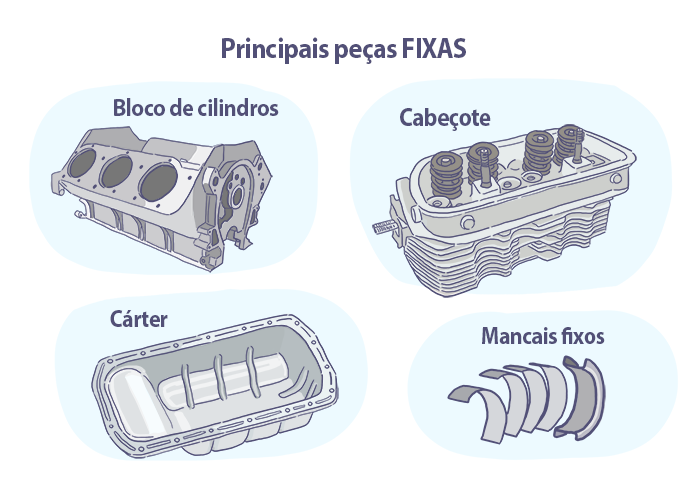 Quais são as partes fixas do motor?
