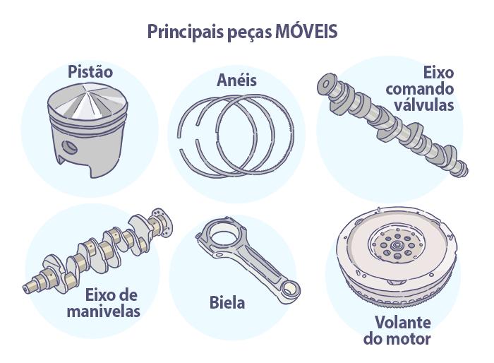 Quais são as partes móveis do motor?