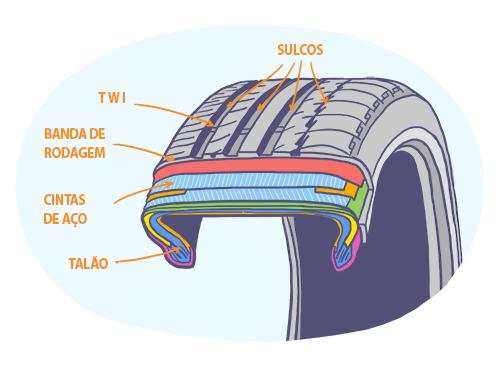Como cuidar da manutenção e saber a hora certa de trocar os pneus do veículo?