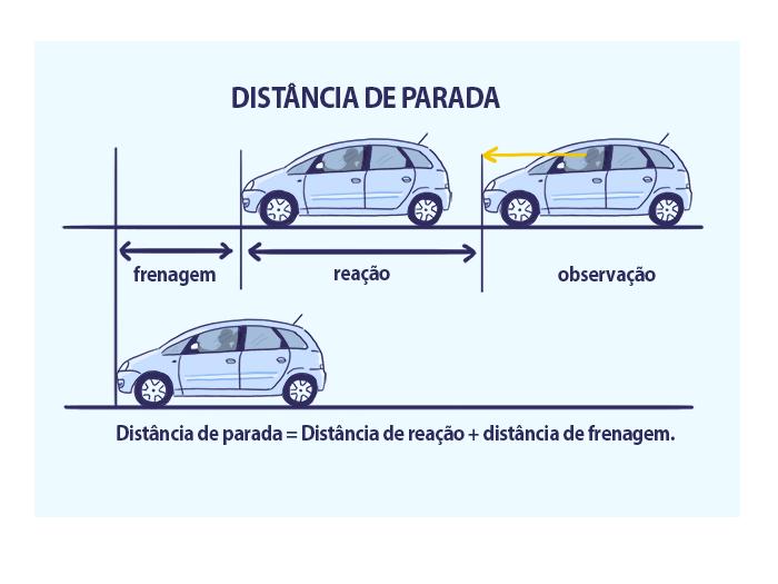 distancia de parada carro
