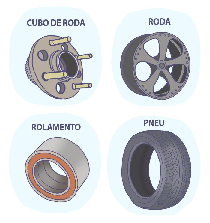 O que é e como funciona o sistema de rodagem do veículo?